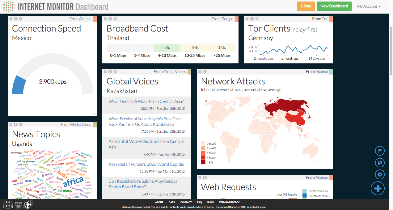 Internet Monitor Dashboard