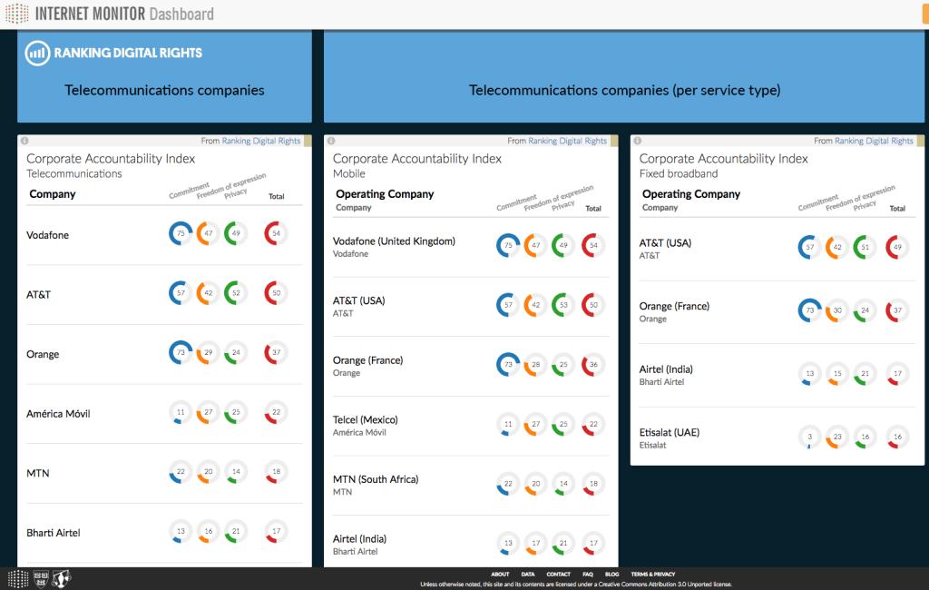 Ranking Digital Rights board
