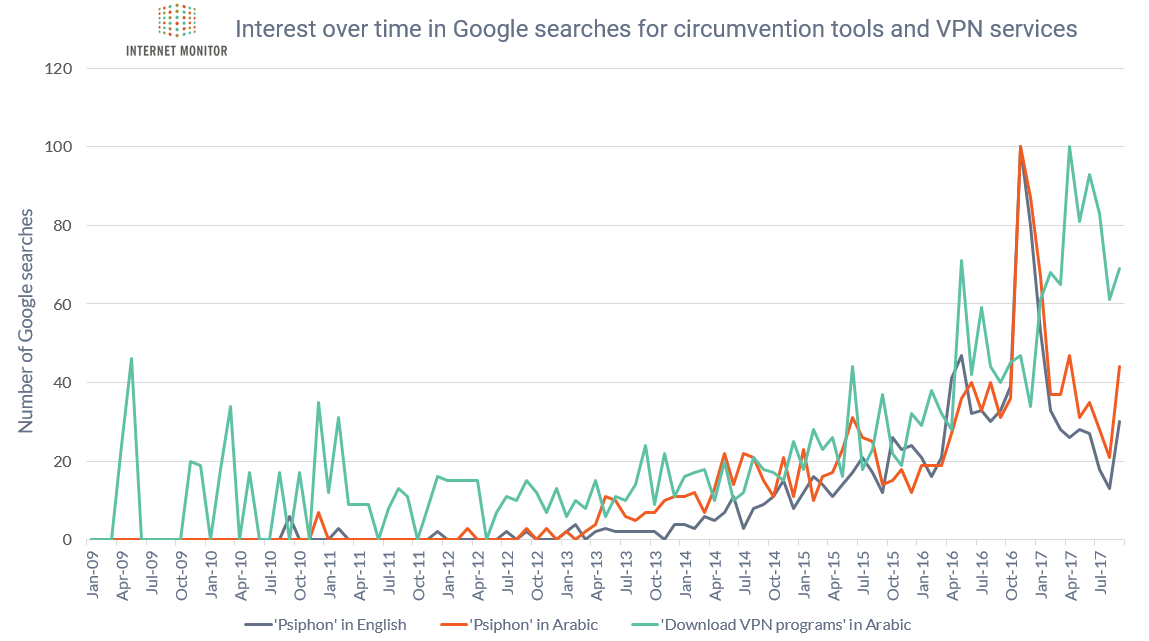 Google Trends Circumvention