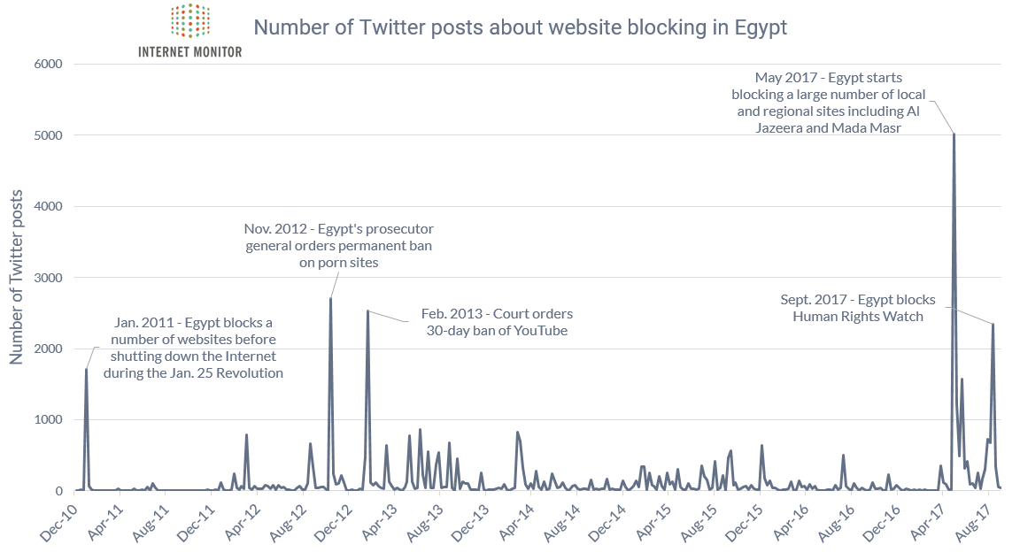 Twitter Conversation In Egypt