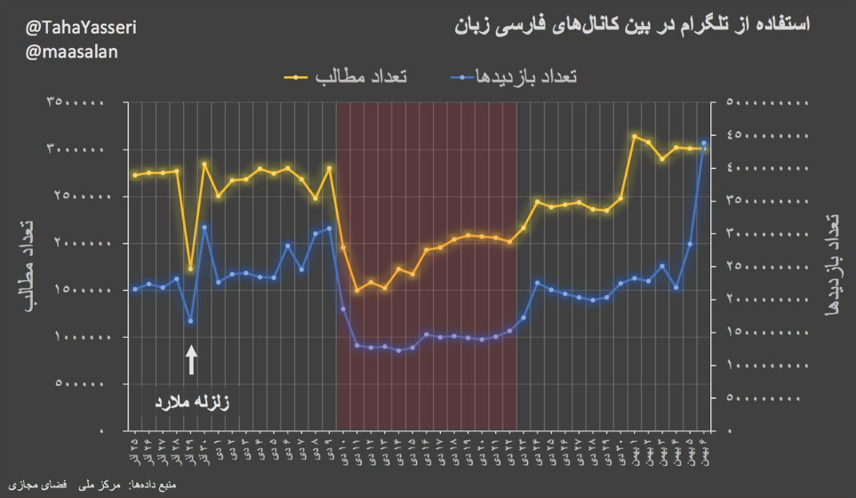 Use of Telegram among Iranian users