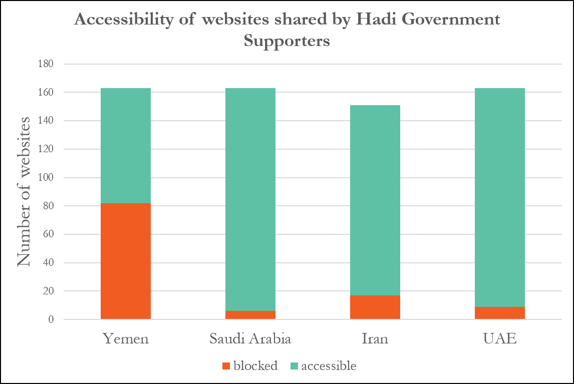 Websites shared by Hadi Govt. Supporters