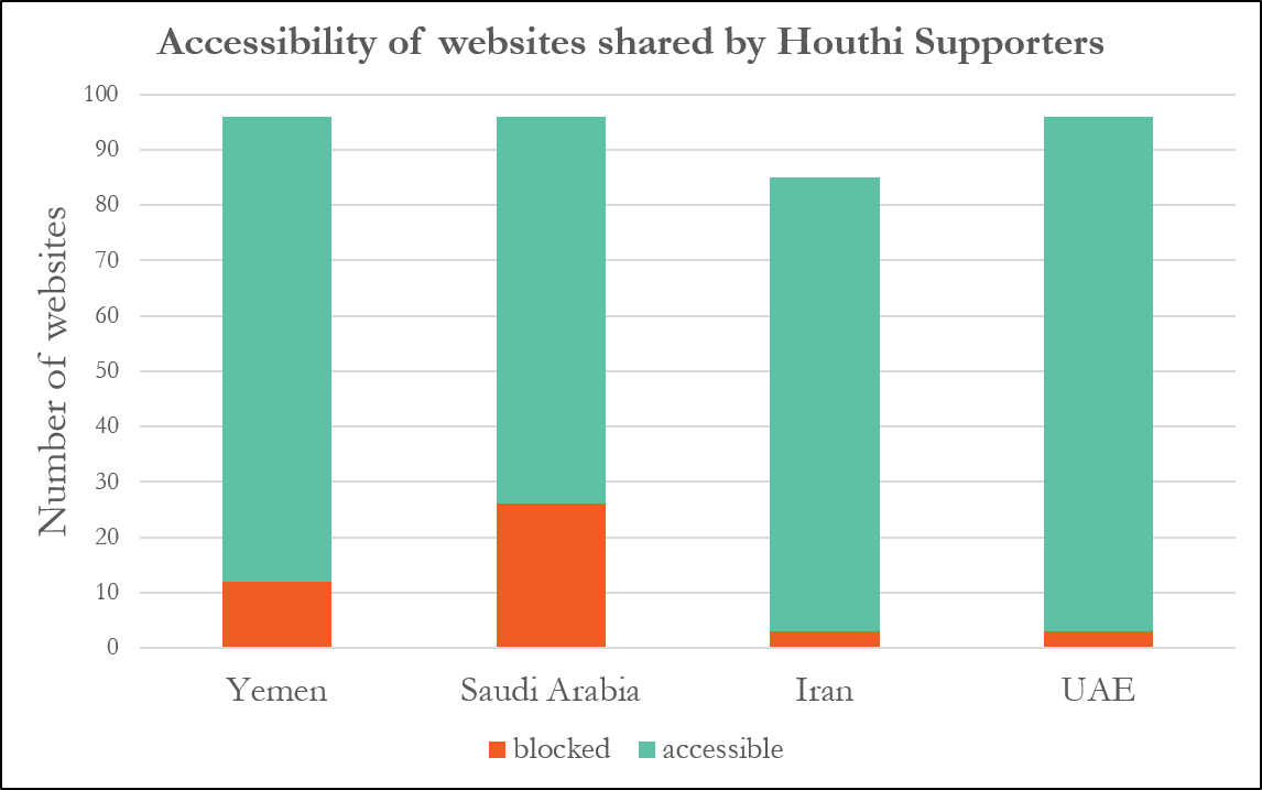 Websites shared by Houthi Supporters