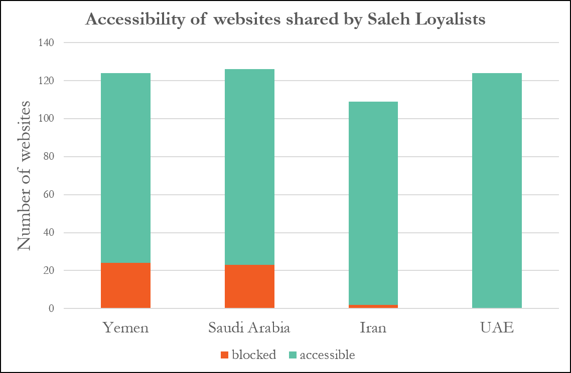 Websites shared by Saleh Loyalists
