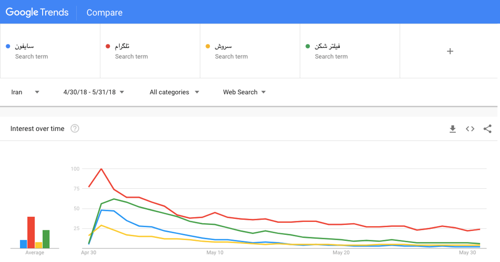 Comparison of select Persian keywords