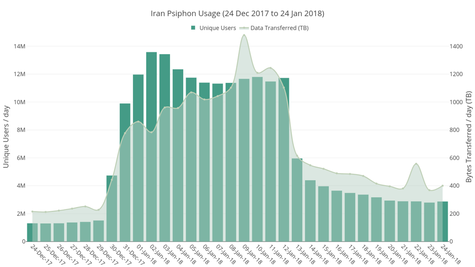 Psiphon usage in Iran