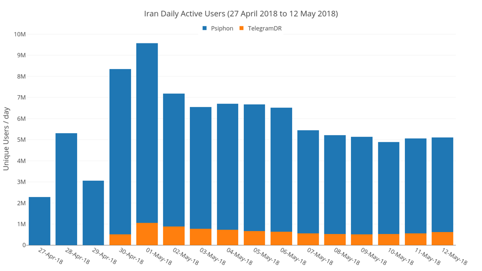 Daily active users of Psiphon in Iran
