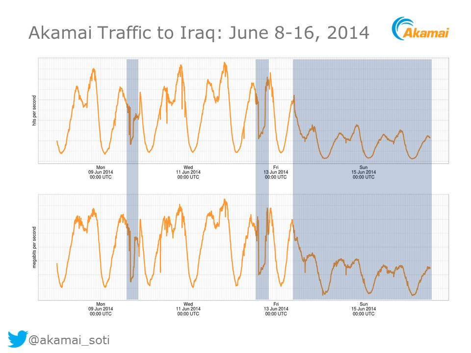 Traffic from Akamai, a content delivery network, to Iraq, showing a sharp drop in traffic since the filtering orders from the Iraqi Ministry of Communications. Via the Citizen Lab.